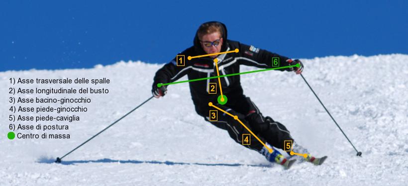 Biomeccanica dello sci