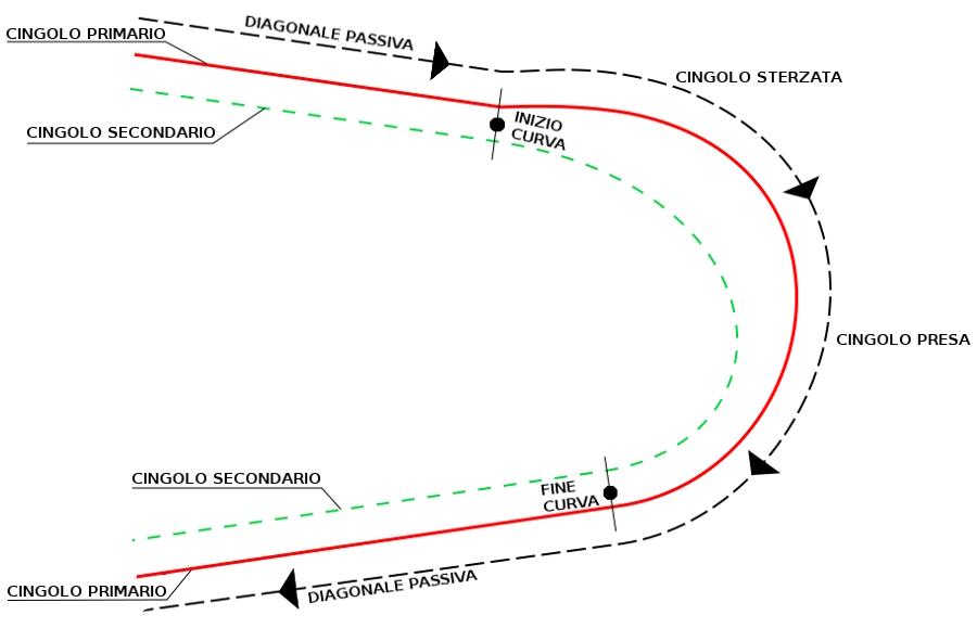 Schema curva evoluzione sci d'erba