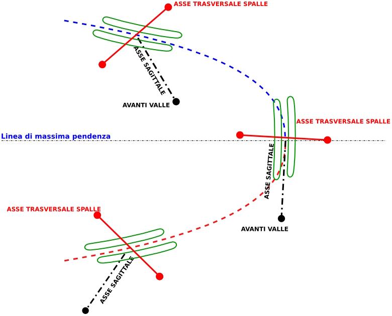 Grafico avanti valle grasski