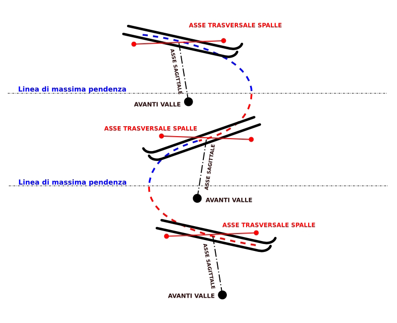 Grafico avanti valle