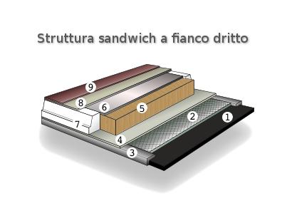 Struttura sci (sandwich a fianco diritto)