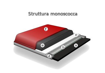 Struttura sci (struttura monoscocca)