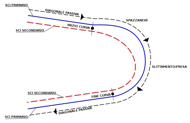 Grafico curva base spazzaneve